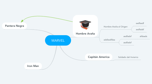 Mind Map: MARVEL