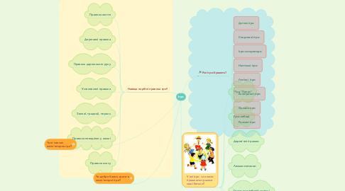 Mind Map: Ігри