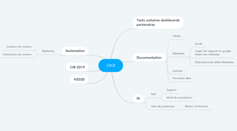 Mind Map: OKR