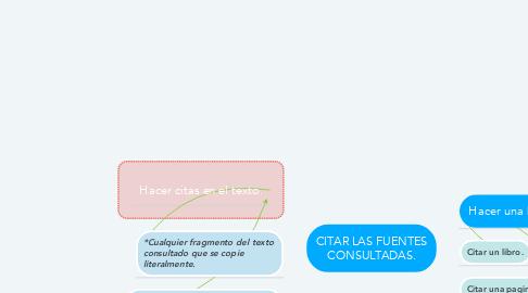 Mind Map: CITAR LAS FUENTES CONSULTADAS.