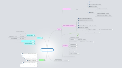 Mind Map: Promotion de livres