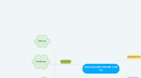 Mind Map: EVALUACIÓN ONLINE CON TIC