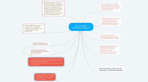 Mind Map: RELACIONES INTERNACIONALES