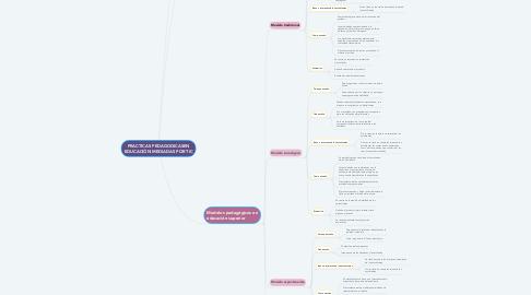 Mind Map: PRACTICAS PEDAGOGICASEN EDUCACIÓN MEDIADAS POR TIC