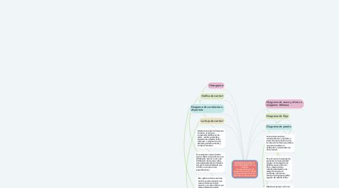 Mind Map: HERRAMIENTAS PARA EL ASEGURAMIENTO DE LA CALIDAD  (son esenciales para el aseguramiento de la calidad, por que permiten el control sistemático sobre el proceso)