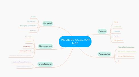 Mind Map: PARAMEDICS ACTOR MAP