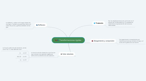 Mind Map: Transformaciones rígidas