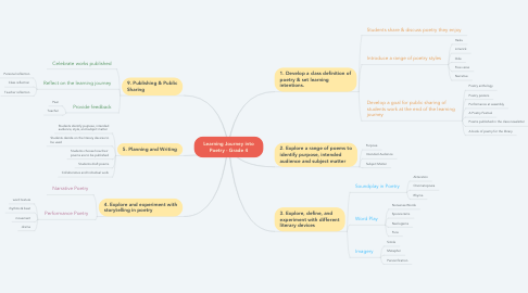 Mind Map: Learning Journey into Poetry - Grade 4