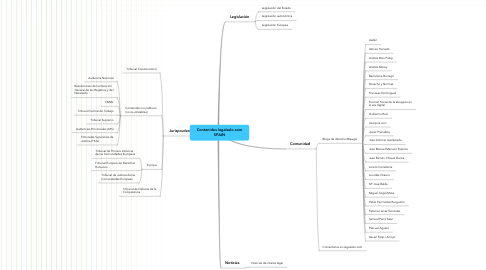 Mind Map: Contenidos legalsolo.com SPAIN