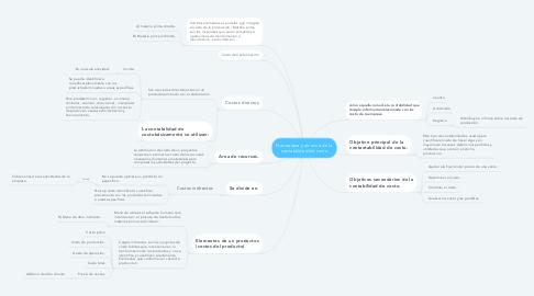Mind Map: Naturaleza y alcance de la contabilidad de costo