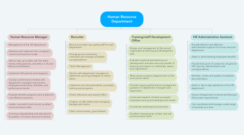 Mind Map: Human Resource Department