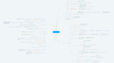 Mind Map: Career Trajectory