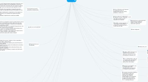 Mind Map: Introducción  a la Computación