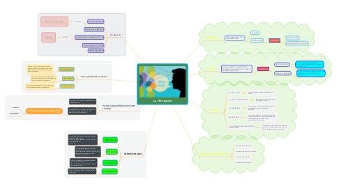 Mind Map: La Percepción