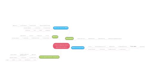 Mind Map: Стили современного русского языка