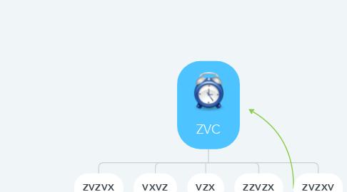Mind Map: ZVC