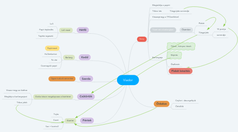 Mind Map: Viador
