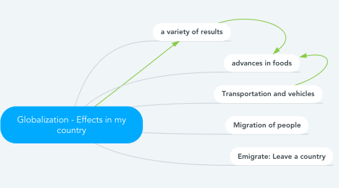 Mind Map: Globalization - Effects in my country