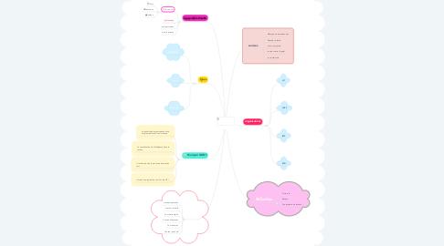 Mind Map: GN