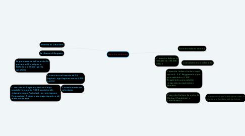 Mind Map: Eserciti a confronto