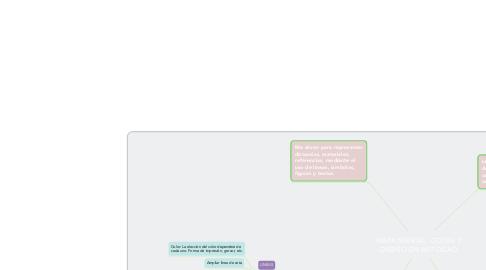 Mind Map: MAPA MENTAL: COTAS Y DISEÑO EN AUTOCAD