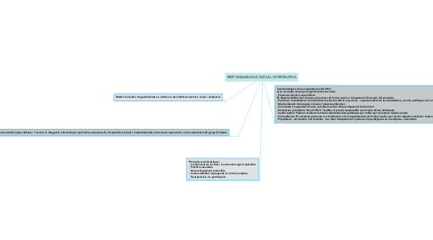 Mind Map: RESPONSABILIDAD SOCIAL CORPORATIVA