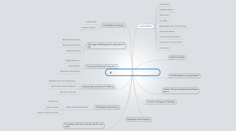 Mind Map: What Does Inquiry in SS Look Like?