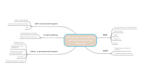 """Mind Map: Увеличение потока заявок на покупку франшизы """"Маковка"""""""