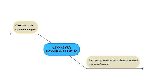Mind Map: СТРУКТУРА НАУЧНОГО ТЕКСТА