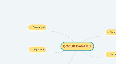Mind Map: ÇOCUK DAVAMIZ