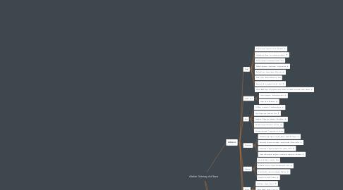 Mind Map: Atelier Vianney de Seze