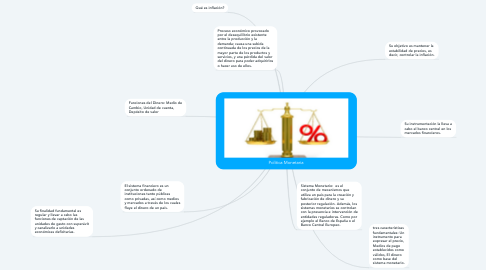 Mind Map: Política Monetaria