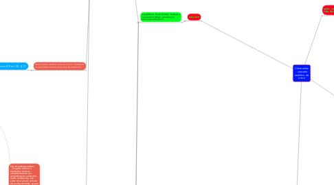Mind Map: Crime aulas 2º ano - conceito analítico de crime