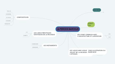 Mind Map: LA PERIODE BAROQUE