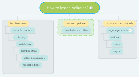 Mind Map: How to lessen pollution?