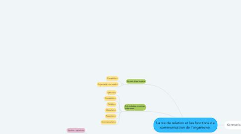 Mind Map: La vie de relation et les fonctions de communication de l'organisme.