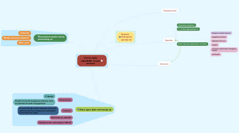 Mind Map: Сэтгэл зүйн зөвлөгөө- заслын ангилал