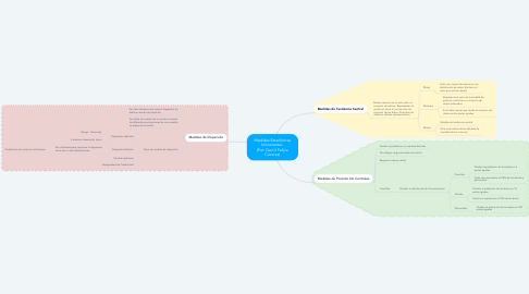 Mind Map: Medidas Estadísticas Univariantes  (Por: David Felipe Cáceres)