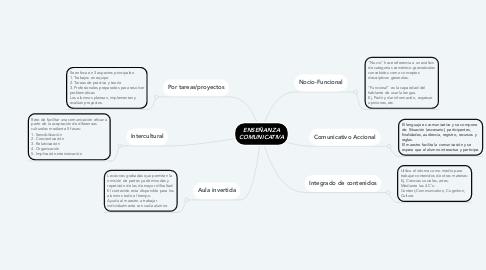 Mind Map: ENSEÑANZA COMUNICATIVA