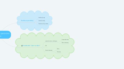 Mind Map: Investováním k pasivnímu příjmu