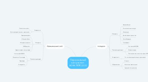 Mind Map: Персональный консультант  BORK. МЖ 22-33