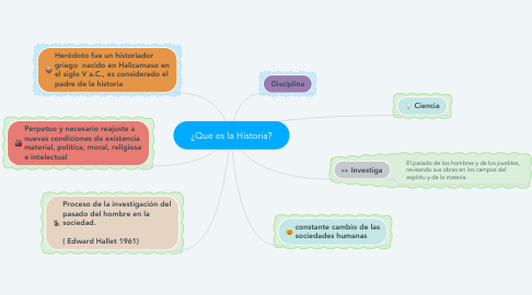 Mind Map: ¿Que es la Historia?