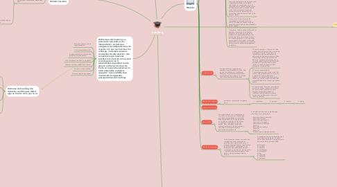 Mind Map: Coaching