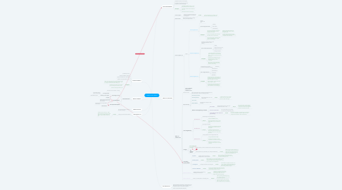Mind Map: HOW DO WE LEARN?