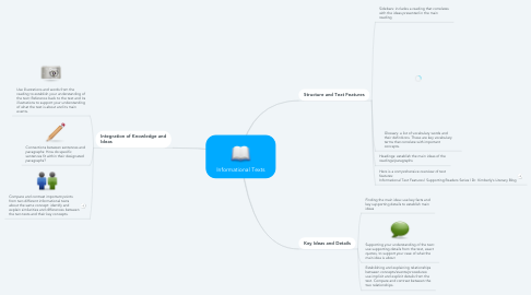 Mind Map: Informational Texts