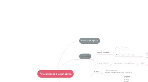 Mind Map: Rinascimento e umanesimo