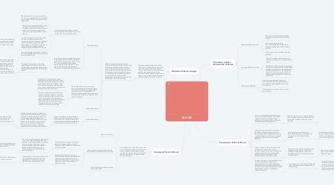 Mind Map: BLOOD