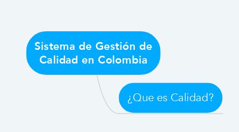 Mind Map: Sistema de Gestión de Calidad en Colombia