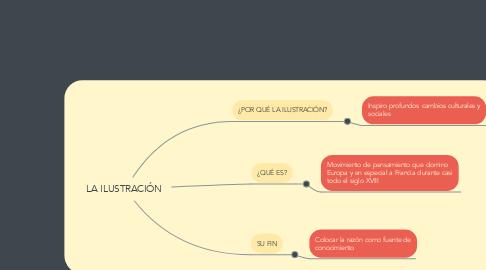 Mind Map: LA ILUSTRACIÓN