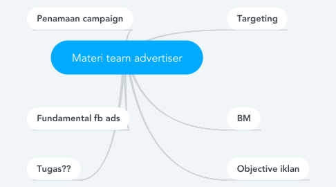 Mind Map: Materi team advertiser
